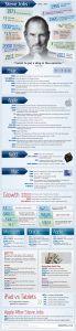 SteveJobs_Numbers_Infographic