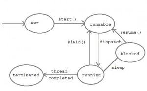 thread-life-cycle
