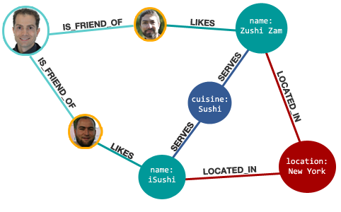nosql-graph